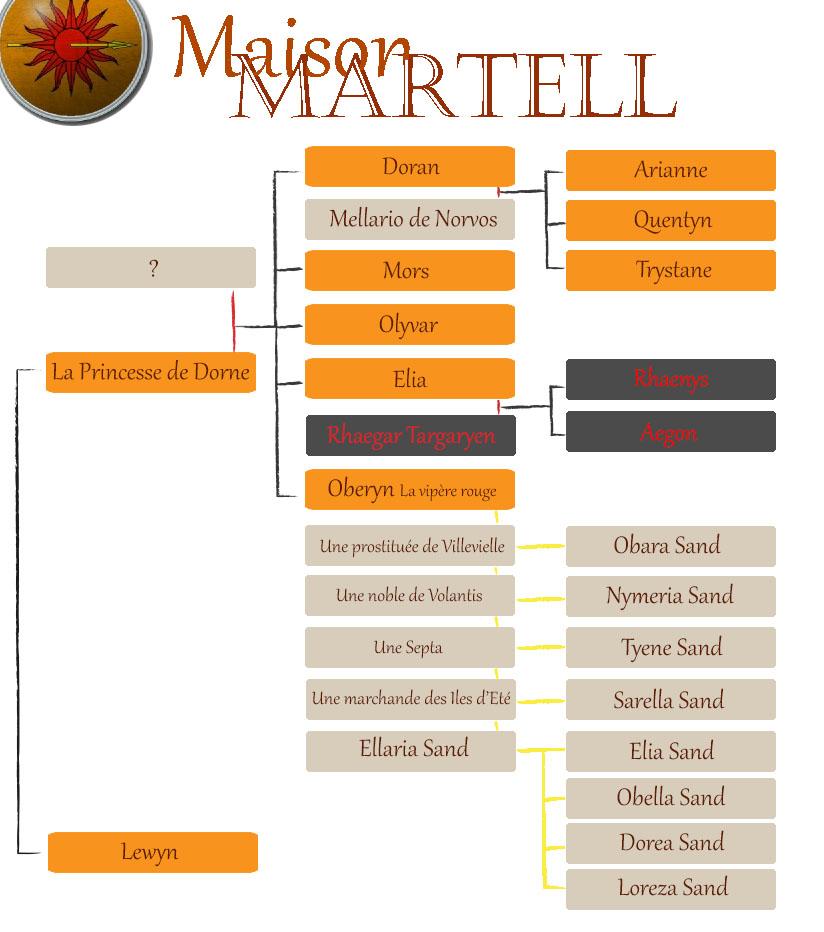 Arbre généalogique des Martell (crédits Léhna André)
