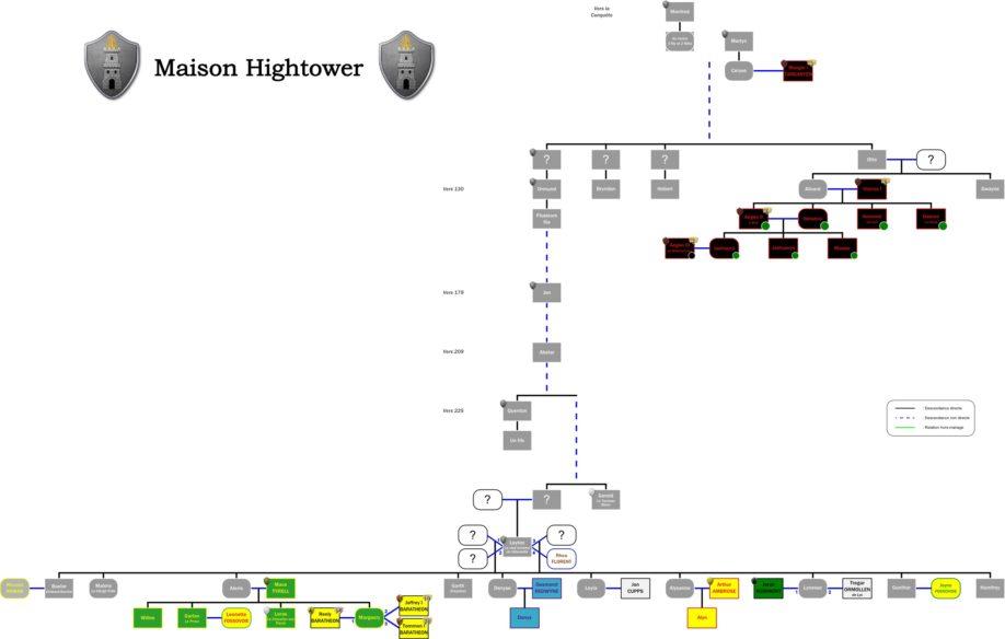 Arbre généalogique des Hightower (crédits : la Garde de Nuit)