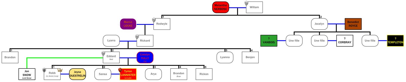 Les descendants de Willam Stark (Crédits : la Garde de Nuit)