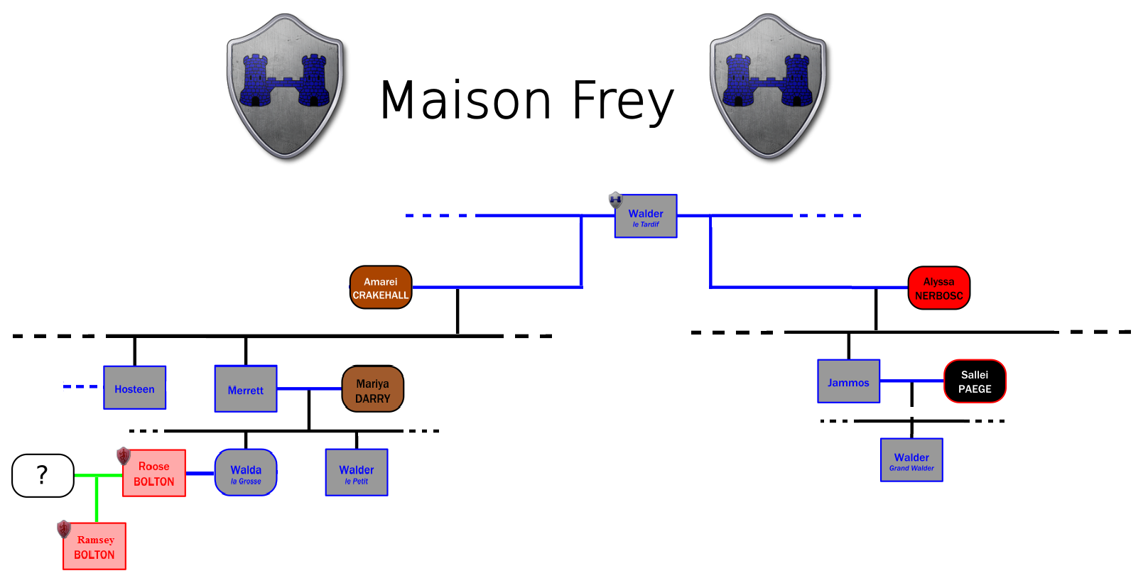 Arbre généalogique simplifié de la maison Frey (crédits : DireWolf, la Garde de Nuit)