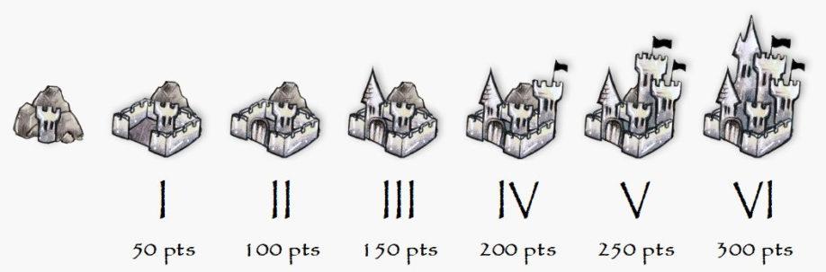 Evolution des forts du jeu, par Thistle, pour la Garde de Nuit.