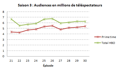 Fichier:AudiencesGOT S3.png